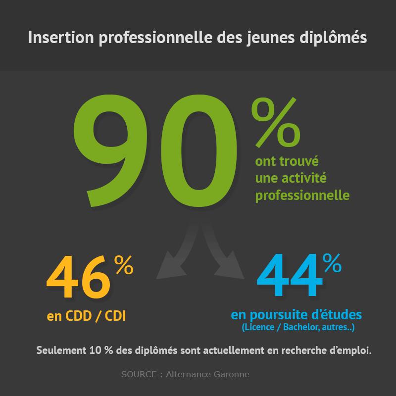 Insertion professionnelle des anciens étudiants d'alternance Garonne